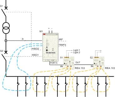 REA 101 Application Diagram 3