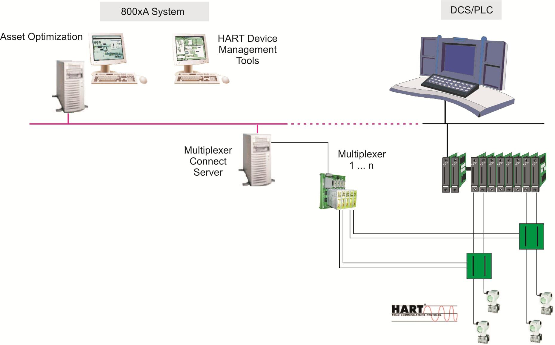 HART Multiplexer