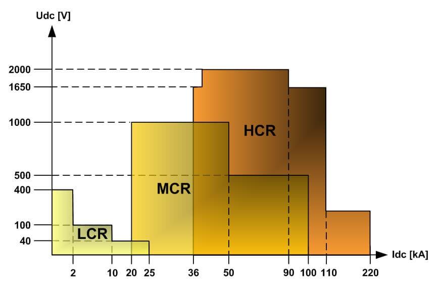 High Power Rectifier Classification